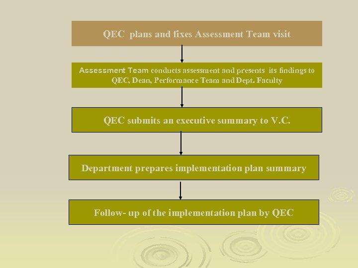 QEC plans and fixes Assessment Team visit Assessment Team conducts assessment and presents its