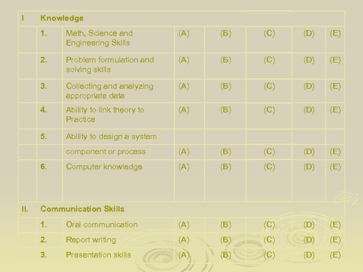 I Knowledge 1. Math, Science and Engineering Skills (A) (B) (C) (D) (E) 2.