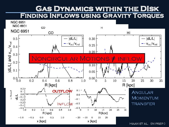 Gas Dynamics within the DIsk Finding Inflows using Gravity Torques Stellar Potential Noncircular Motions