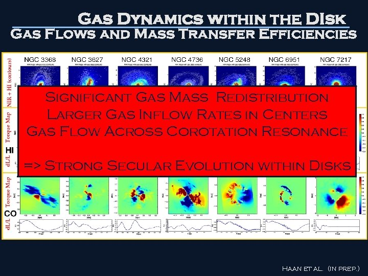 Gas Dynamics within the DIsk Gas Flows and Mass Transfer Efficiencies Significant Gas Mass