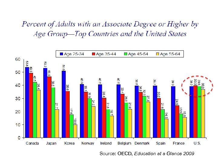 Source: OECD, Education at a Glance 2009 Source: OECD, Education at a Glance 2007