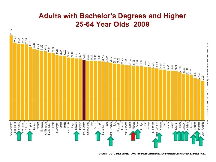 Adults with Bachelor's Degrees and Higher 25 -64 Year Olds 2008 Source: U. S.