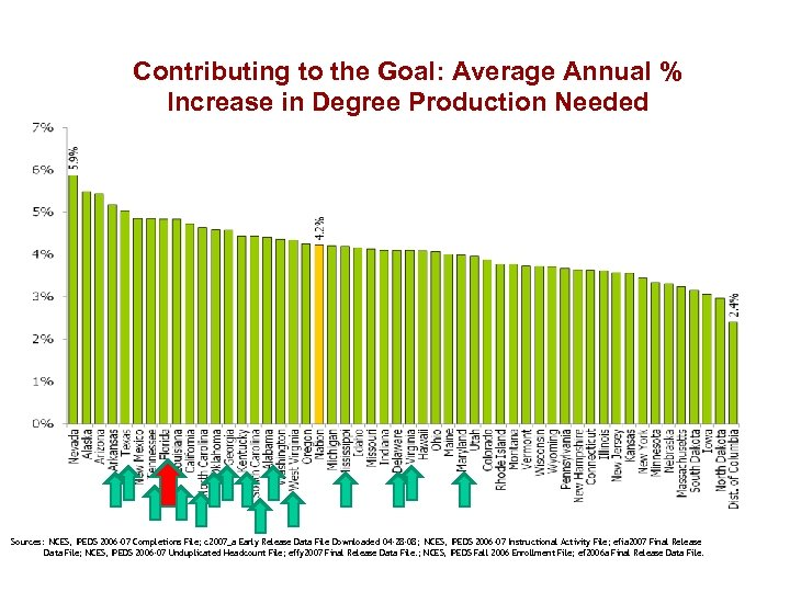 Contributing to the Goal: Average Annual % Increase in Degree Production Needed Sources: NCES,