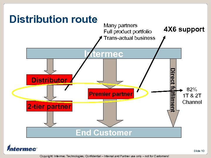Distribution route Many partners Full product portfolio Trans-actual business 4 X 6 support Intermec