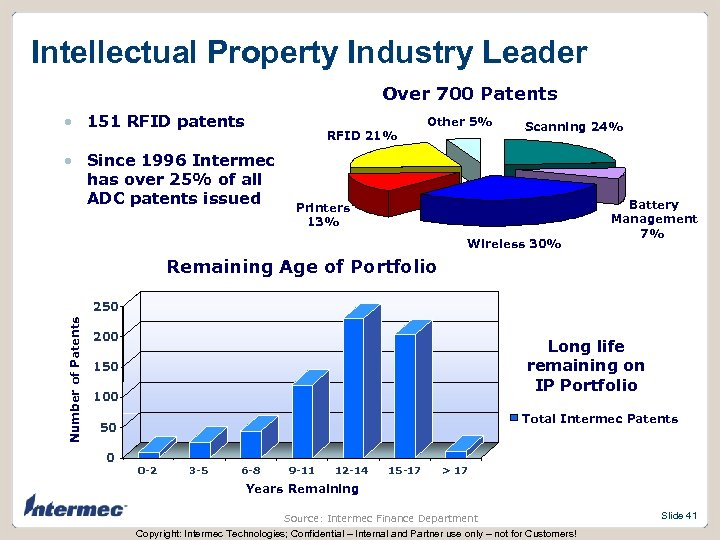 Intellectual Property Industry Leader Over 700 Patents • 151 RFID patents RFID 21% •