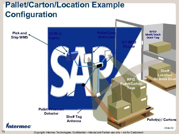 Pallet/Carton/Location Example Configuration Pick and Ship WMS RFID Shelf/Dock Door Tag Pallet/Case Antennas CV
