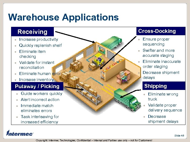 Warehouse Applications Receiving Increase productivity l Quickly replenish shelf l Eliminate item checking l