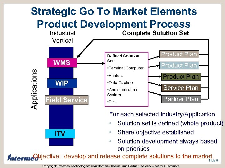 Strategic Go To Market Elements Product Development Process Industrial Vertical Applications WMS Complete Solution