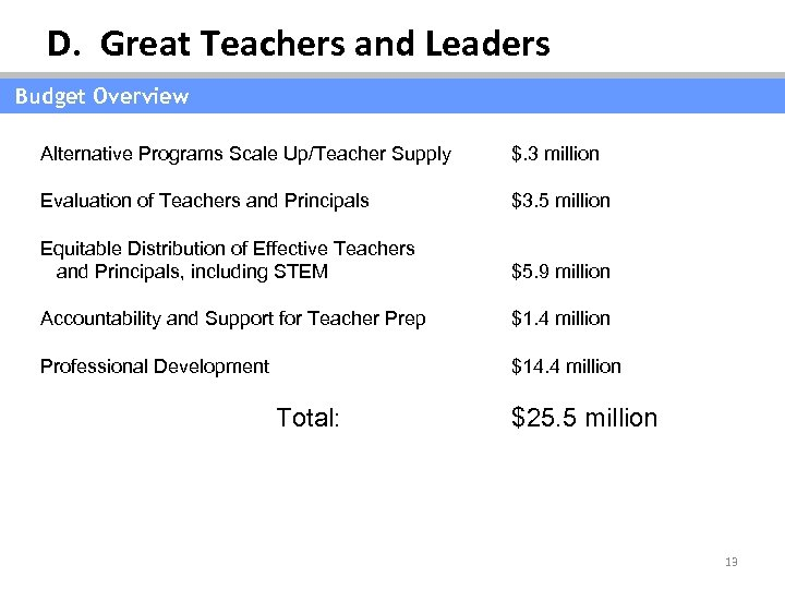 D. Great Teachers and Leaders Budget Overview Alternative Programs Scale Up/Teacher Supply $. 3