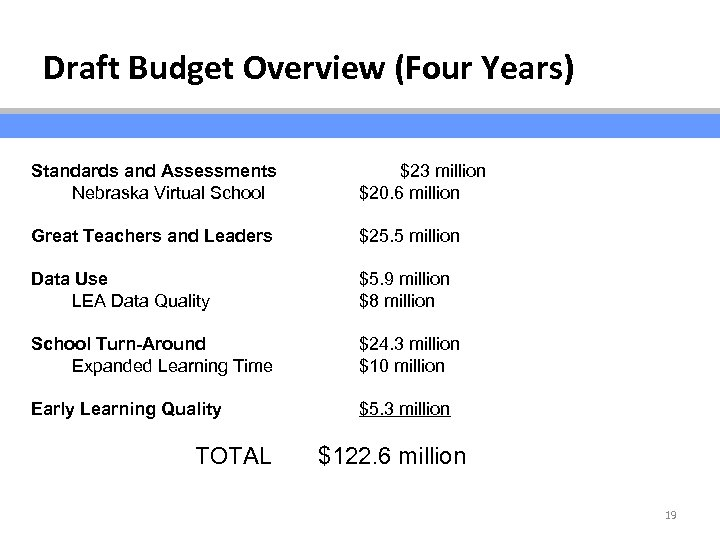 Draft Budget Overview (Four Years) Standards and Assessments Nebraska Virtual School $23 million $20.