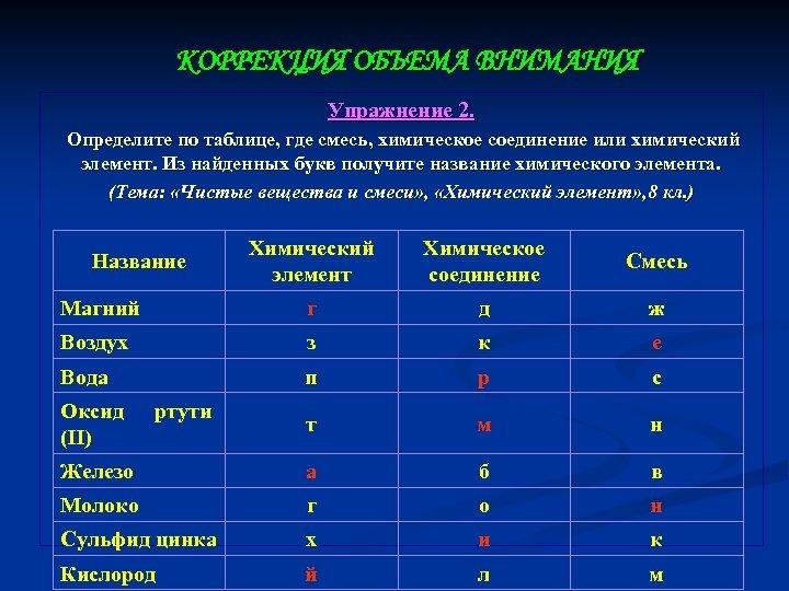КОРРЕКЦИЯ ОБЪЕМА ВНИМАНИЯ Упражнение 2. Определите по таблице, где смесь, химическое соединение или химический