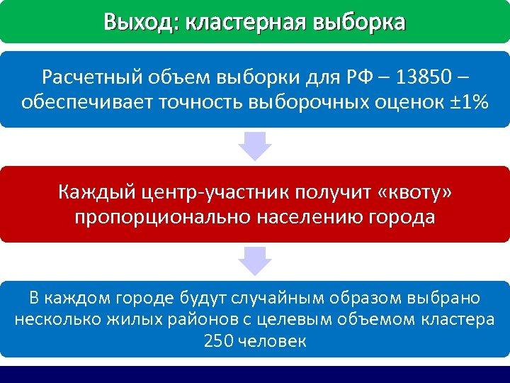 Выход: кластерная выборка Расчетный объем выборки для РФ – 13850 – обеспечивает точность выборочных