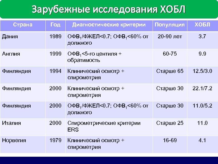 Зарубежные исследования ХОБЛ Страна Год Диагностические критерии Популяция ХОБЛ Дания 1989 ОФВ 1/ФЖЕЛ<0. 7;