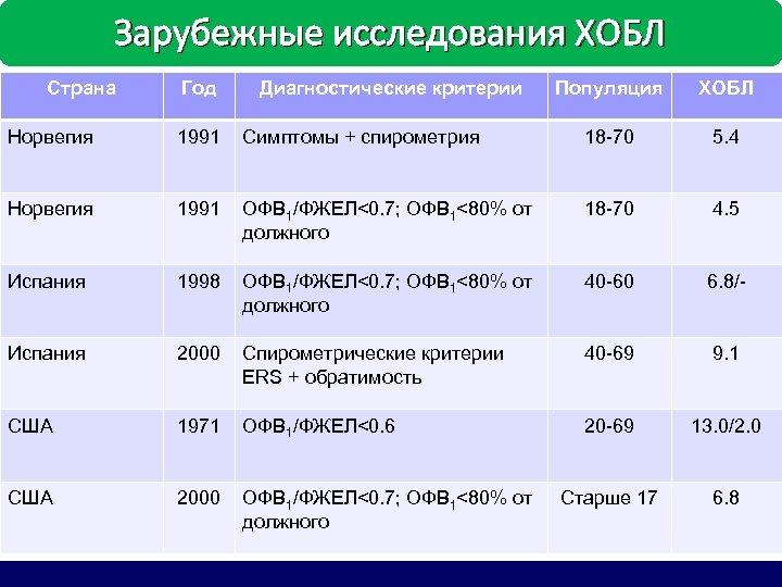 Зарубежные исследования ХОБЛ Страна Год Диагностические критерии Популяция ХОБЛ Норвегия 1991 Симптомы + спирометрия