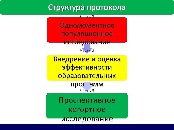 Структура протокола Часть 1 Одномоментное популяционное исследование Часть 2 Внедрение и оценка эффективности образовательных