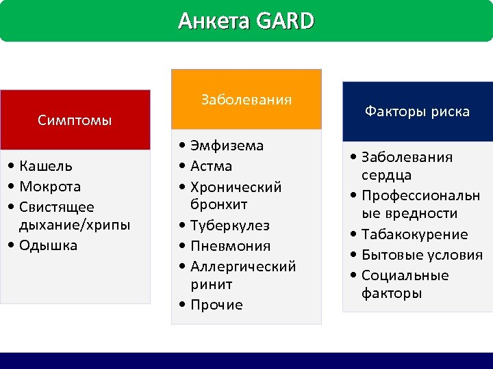 Анкета GARD Заболевания Симптомы • Кашель • Мокрота • Свистящее дыхание/хрипы • Одышка •