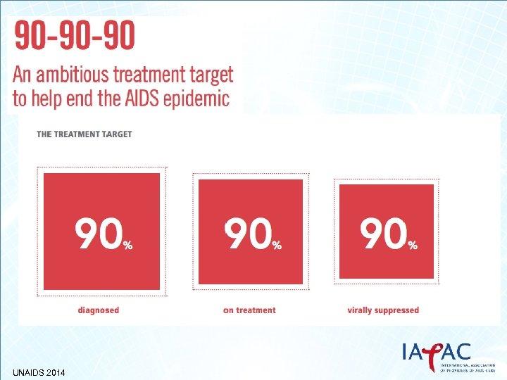 UNAIDS 2014