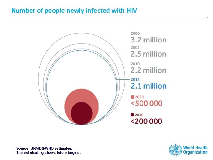 Number of people newly infected with HIV Source: UNAIDS/WHO estimates. The red shading shows