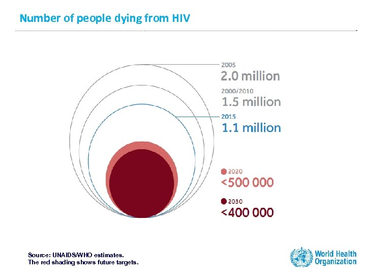 Number of people dying from HIV Source: UNAIDS/WHO estimates. The red shading shows future