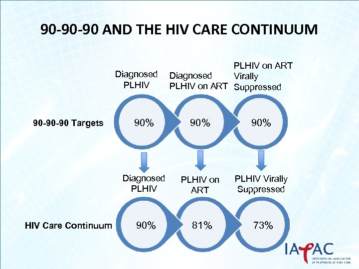 90 -90 -90 AND THE HIV CARE CONTINUUM Diagnosed PLHIV on ART Diagnosed Virally