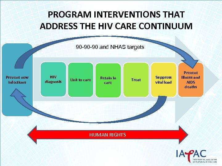 PROGRAM INTERVENTIONS THAT ADDRESS THE HIV CARE CONTINUUM 90 -90 -90 and NHAS targets
