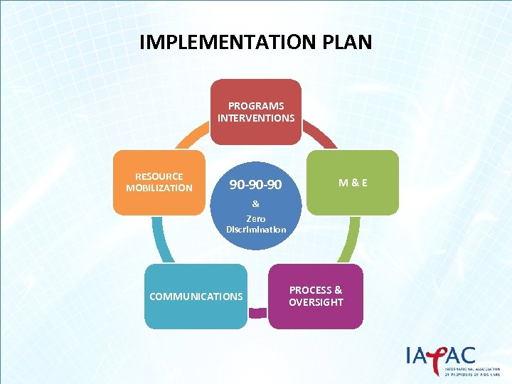 IMPLEMENTATION PLAN PROGRAMS INTERVENTIONS RESOURCE MOBILIZATION 90 -90 -90 M&E & Zero Discrimination COMMUNICATIONS