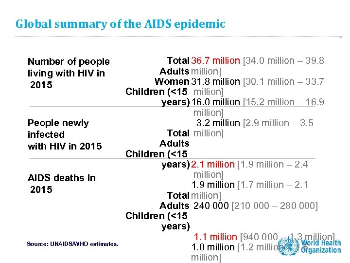 Global summary of the AIDS epidemic Number of people living with HIV in 2015