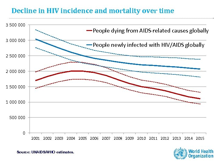 Decline in HIV incidence and mortality over time 3 500 000 People dying from