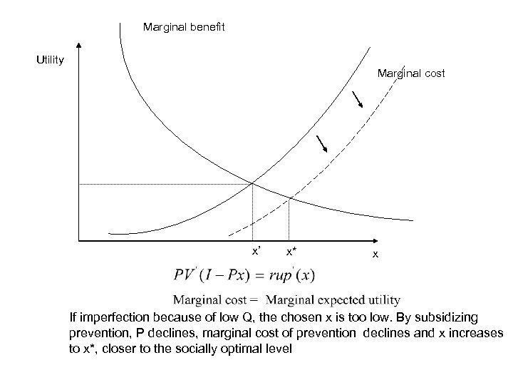 Marginal benefit Utility Marginal cost x' x* x If imperfection because of low Q,