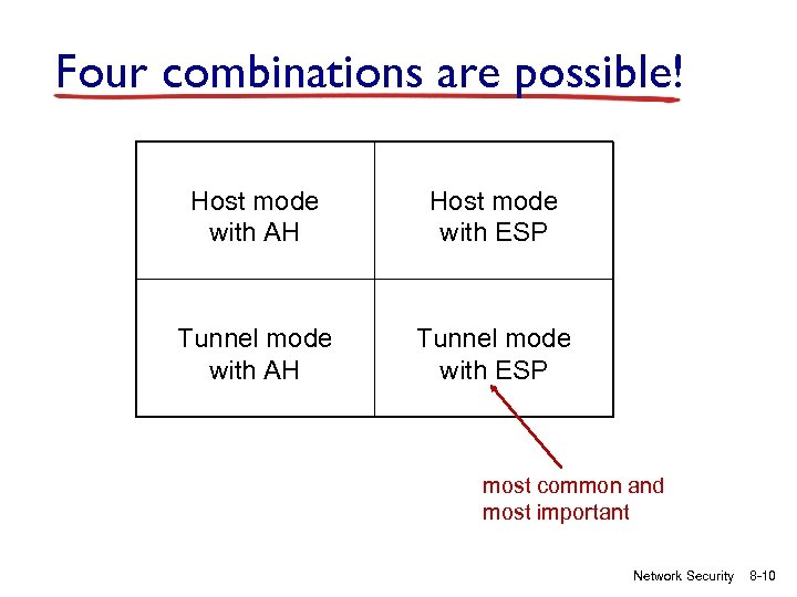 Four combinations are possible! Host mode with AH Host mode with ESP Tunnel mode