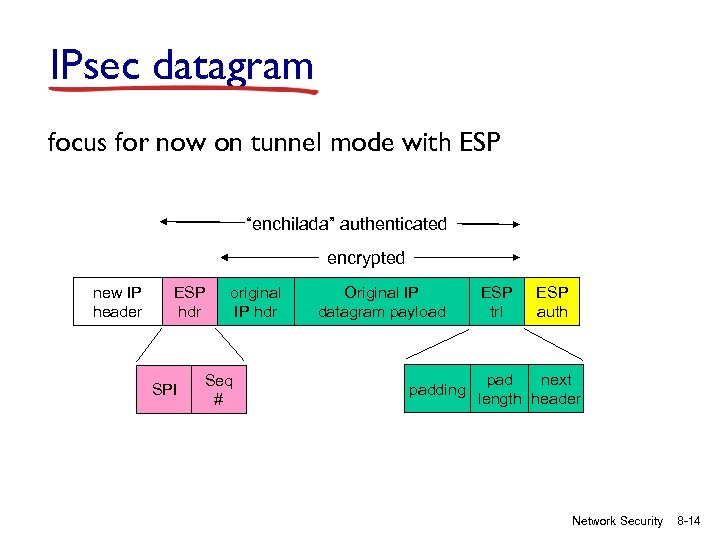 "IPsec datagram focus for now on tunnel mode with ESP ""enchilada"" authenticated encrypted new"