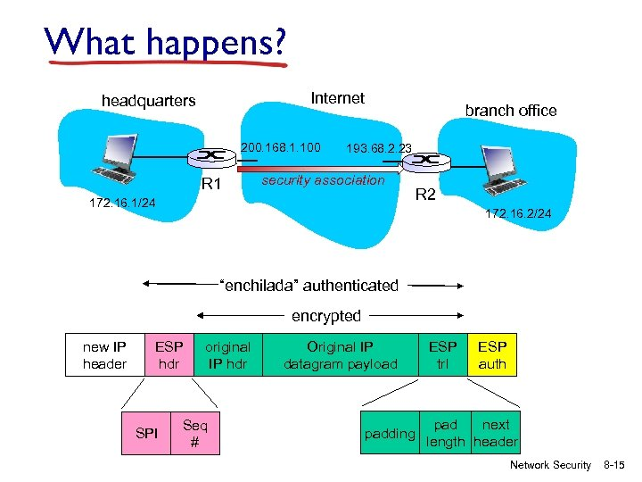 What happens? Internet headquarters 200. 168. 1. 100 R 1 branch office 193. 68.
