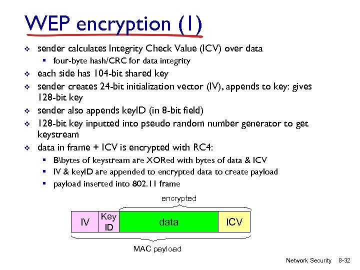 WEP encryption (1) v sender calculates Integrity Check Value (ICV) over data § four-byte