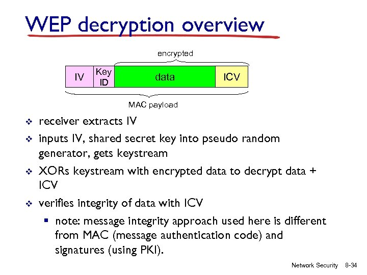 WEP decryption overview encrypted IV Key ID data ICV MAC payload v v receiver