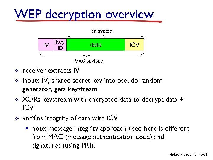 WEP decryption overview encrypted IV Key ID data ICV MAC payload v v receiver