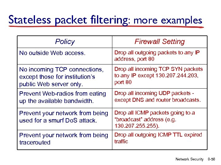Stateless packet filtering: more examples Policy Firewall Setting No outside Web access. Drop all