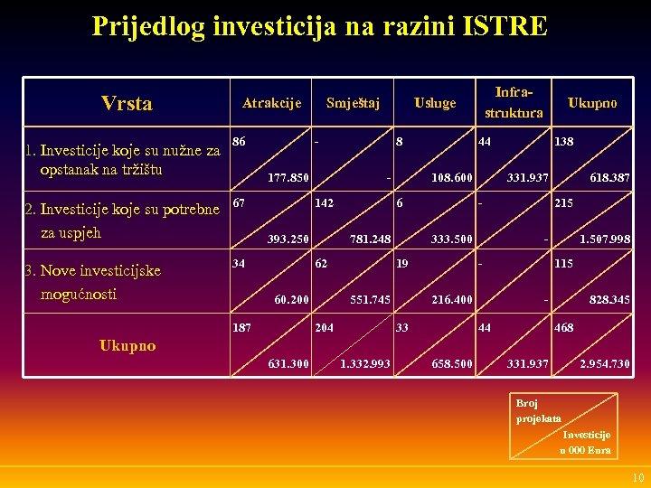 Prijedlog investicija na razini ISTRE Vrsta 1. Investicije koje su nužne za opstanak na