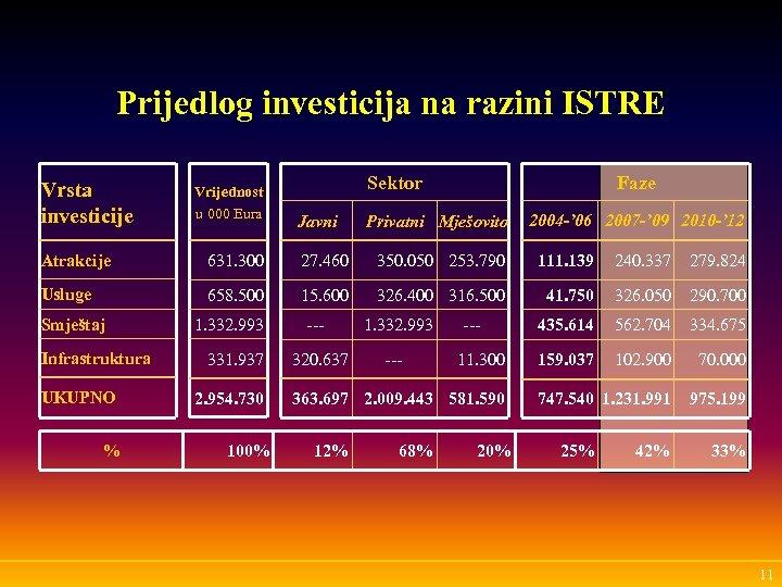 Prijedlog investicija na razini ISTRE Vrsta investicije Vrijednost u 000 Eura Faze Sektor Javni