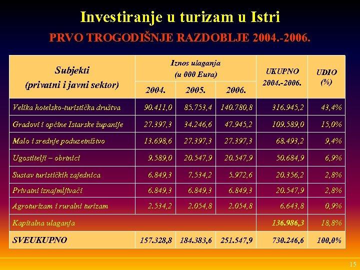 Investiranje u turizam u Istri PRVO TROGODIŠNJE RAZDOBLJE 2004. -2006. Subjekti (privatni i javni