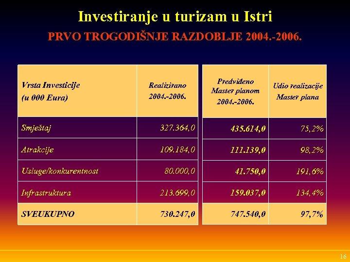 Investiranje u turizam u Istri PRVO TROGODIŠNJE RAZDOBLJE 2004. -2006. Vrsta Investicije (u 000