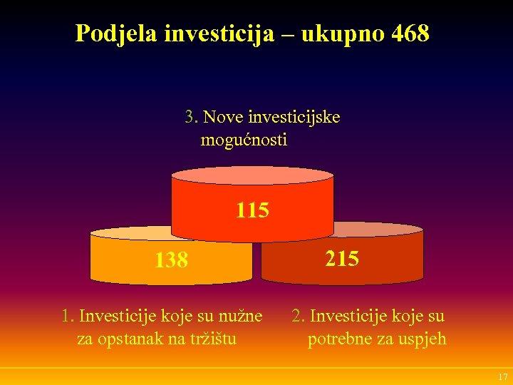 Podjela investicija – ukupno 468 3. Nove investicijske mogućnosti 115 138 1. Investicije koje