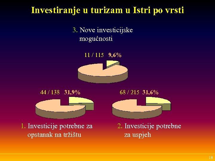 Investiranje u turizam u Istri po vrsti 3. Nove investicijske mogućnosti 11 / 115