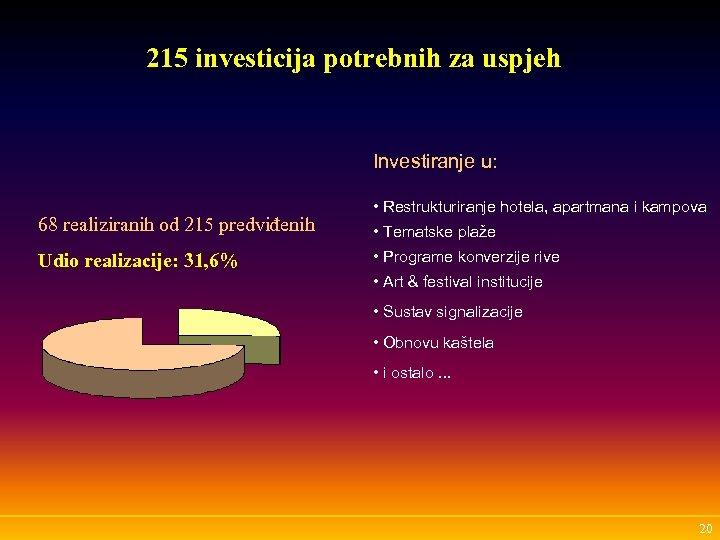 215 investicija potrebnih za uspjeh Investiranje u: 68 realiziranih od 215 predviđenih Udio realizacije: