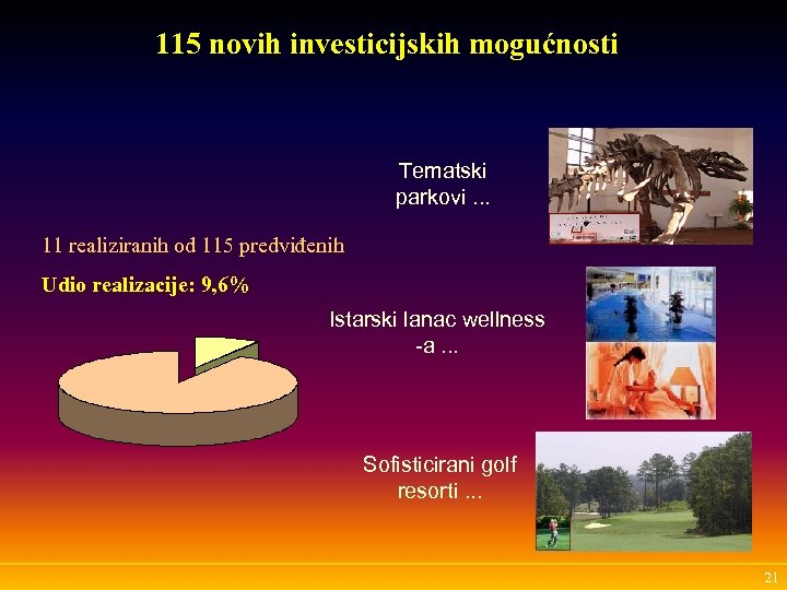 115 novih investicijskih mogućnosti Tematski parkovi. . . 11 realiziranih od 115 predviđenih Udio