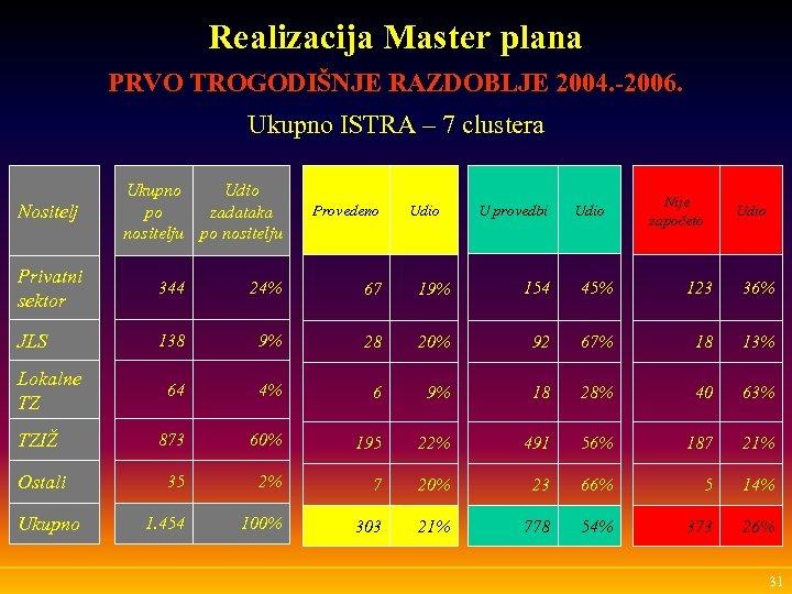 Realizacija Master plana PRVO TROGODIŠNJE RAZDOBLJE 2004. -2006. Ukupno ISTRA – 7 clustera Nositelj