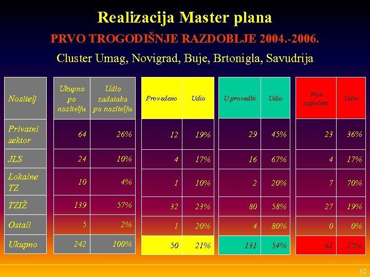 Realizacija Master plana PRVO TROGODIŠNJE RAZDOBLJE 2004. -2006. Cluster Umag, Novigrad, Buje, Brtonigla, Savudrija