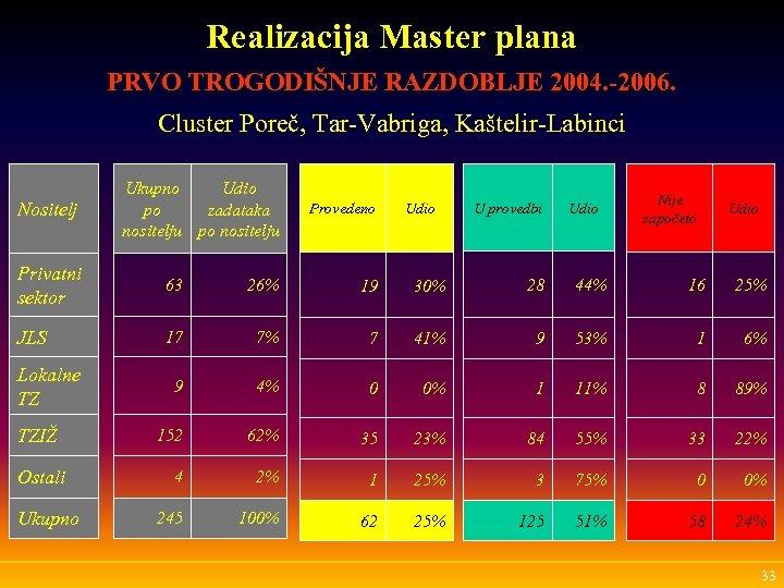 Realizacija Master plana PRVO TROGODIŠNJE RAZDOBLJE 2004. -2006. Cluster Poreč, Tar-Vabriga, Kaštelir-Labinci Nositelj Ukupno