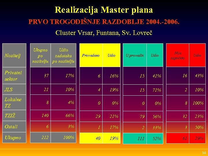 Realizacija Master plana PRVO TROGODIŠNJE RAZDOBLJE 2004. -2006. Cluster Vrsar, Funtana, Sv. Lovreč Nositelj