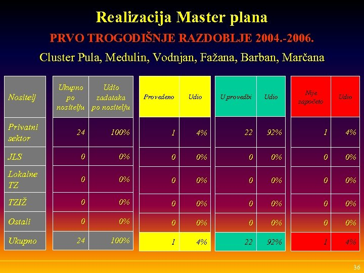 Realizacija Master plana PRVO TROGODIŠNJE RAZDOBLJE 2004. -2006. Cluster Pula, Medulin, Vodnjan, Fažana, Barban,
