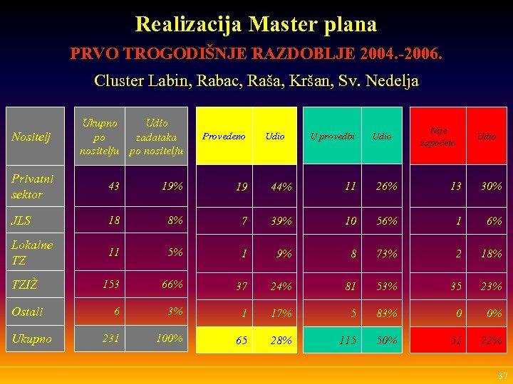 Realizacija Master plana PRVO TROGODIŠNJE RAZDOBLJE 2004. -2006. Cluster Labin, Rabac, Raša, Kršan, Sv.